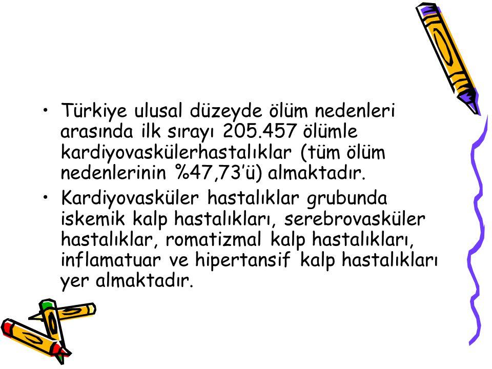 Türkiye ulusal düzeyde ölüm nedenleri arasında ilk sırayı 205.457 ölümle kardiyovaskülerhastalıklar (tüm ölüm nedenlerinin %47,73'ü) almaktadır.