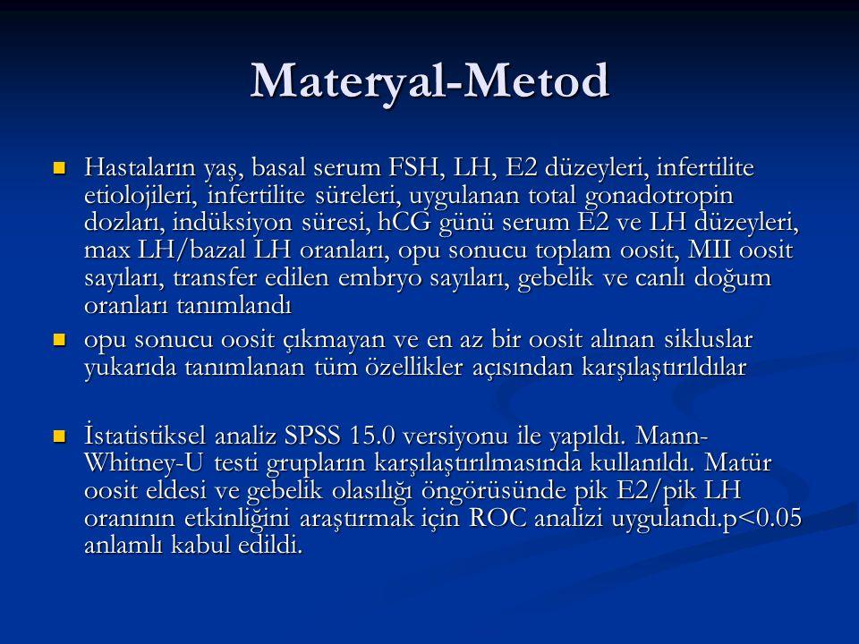 Materyal-Metod Hastaların yaş, basal serum FSH, LH, E2 düzeyleri, infertilite etiolojileri, infertilite süreleri, uygulanan total gonadotropin dozları