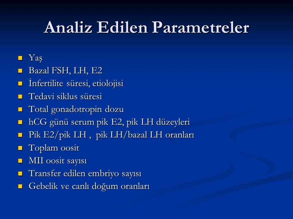 Analiz Edilen Parametreler Yaş Yaş Bazal FSH, LH, E2 Bazal FSH, LH, E2 İnfertilite süresi, etiolojisi İnfertilite süresi, etiolojisi Tedavi siklus sür
