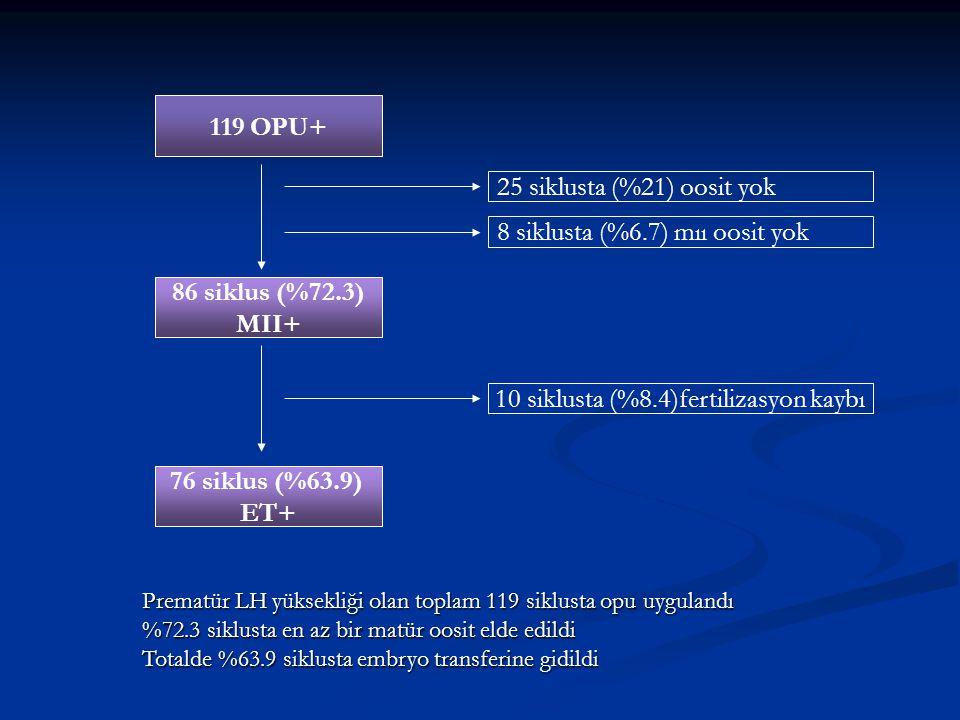 119 OPU+ 86 siklus (%72.3) MII+ 76 siklus (%63.9) ET+ 25 siklusta (%21) oosit yok 10 siklusta (%8.4)fertilizasyon kaybı 8 siklusta (%6.7) mıı oosit yo