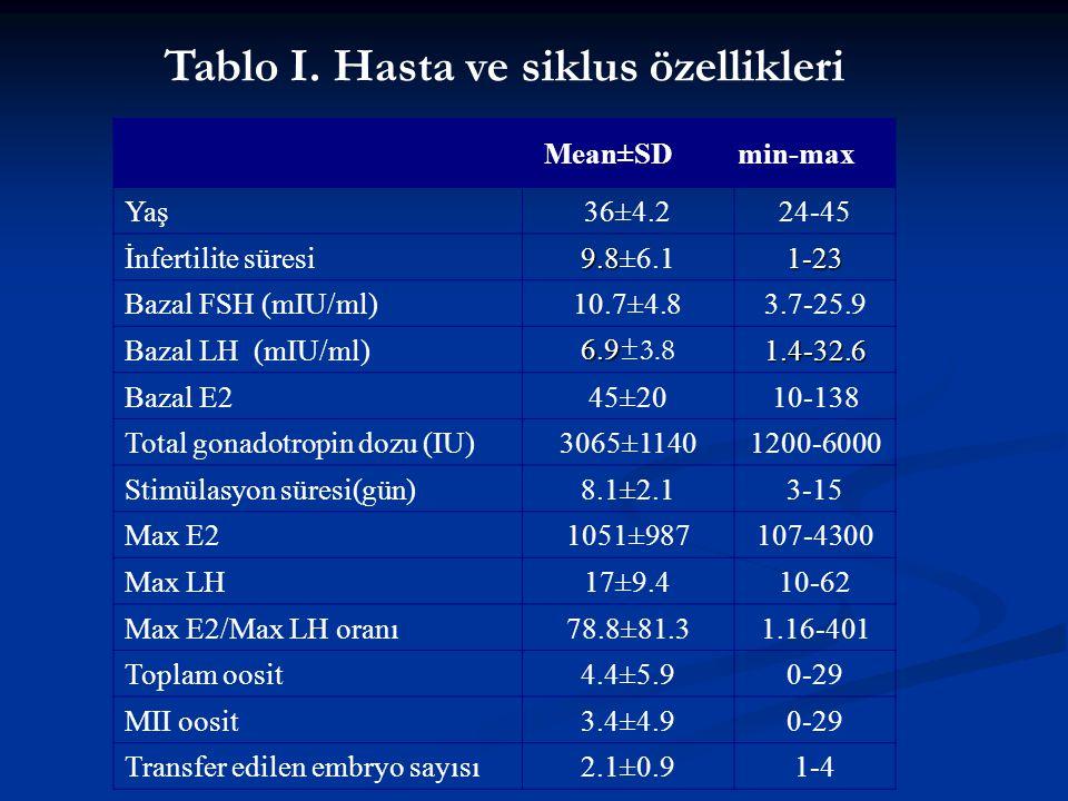 Mean±SDmin-max Yaş36±4.224-45 İnfertilite süresi 9.8 9.8±6.11-23 Bazal FSH (mIU/ml)10.7±4.83.7-25.9 Bazal LH (mIU/ml) 6.9 6.9 ±3.81.4-32.6 Bazal E245±