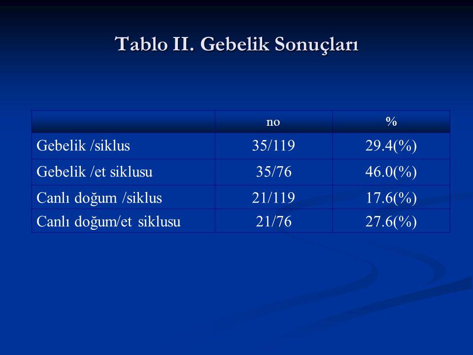 Tablo II. Gebelik Sonuçları no% Gebelik /siklus35/11929.4(%) Gebelik /et siklusu35/7646.0(%) Canlı doğum /siklus21/11917.6(%) Canlı doğum/et siklusu21