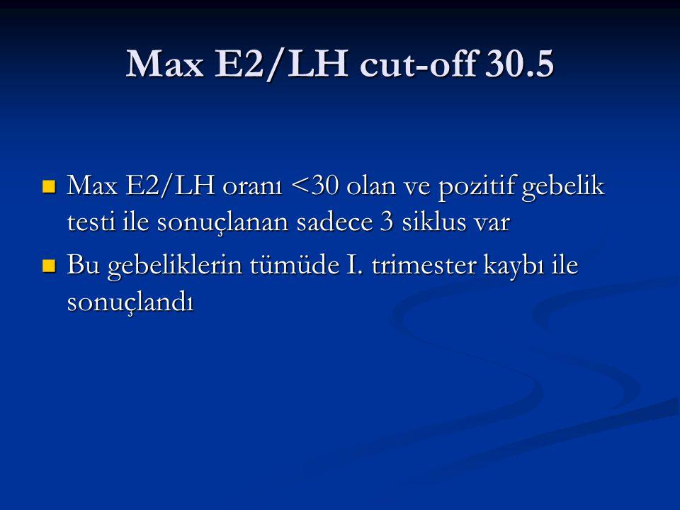 Max E2/LH cut-off 30.5 Max E2/LH oranı <30 olan ve pozitif gebelik testi ile sonuçlanan sadece 3 siklus var Max E2/LH oranı <30 olan ve pozitif gebeli