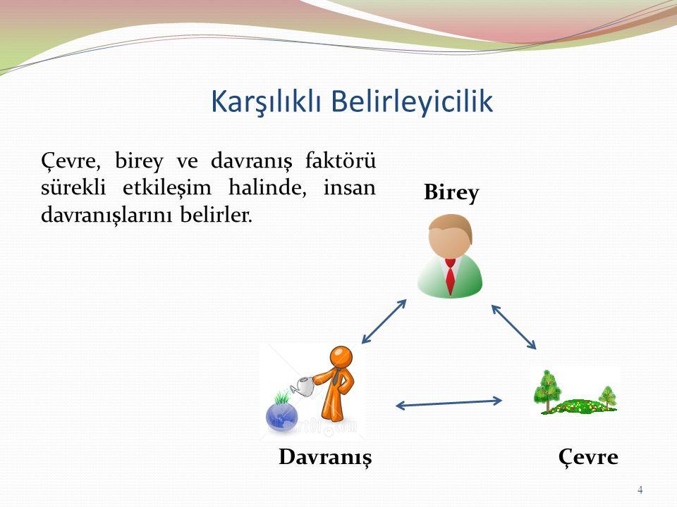 Karşılıklı Belirleyicilik Birey ÇevreDavranış Çevre, birey ve davranış faktörü sürekli etkileşim halinde, insan davranışlarını belirler.