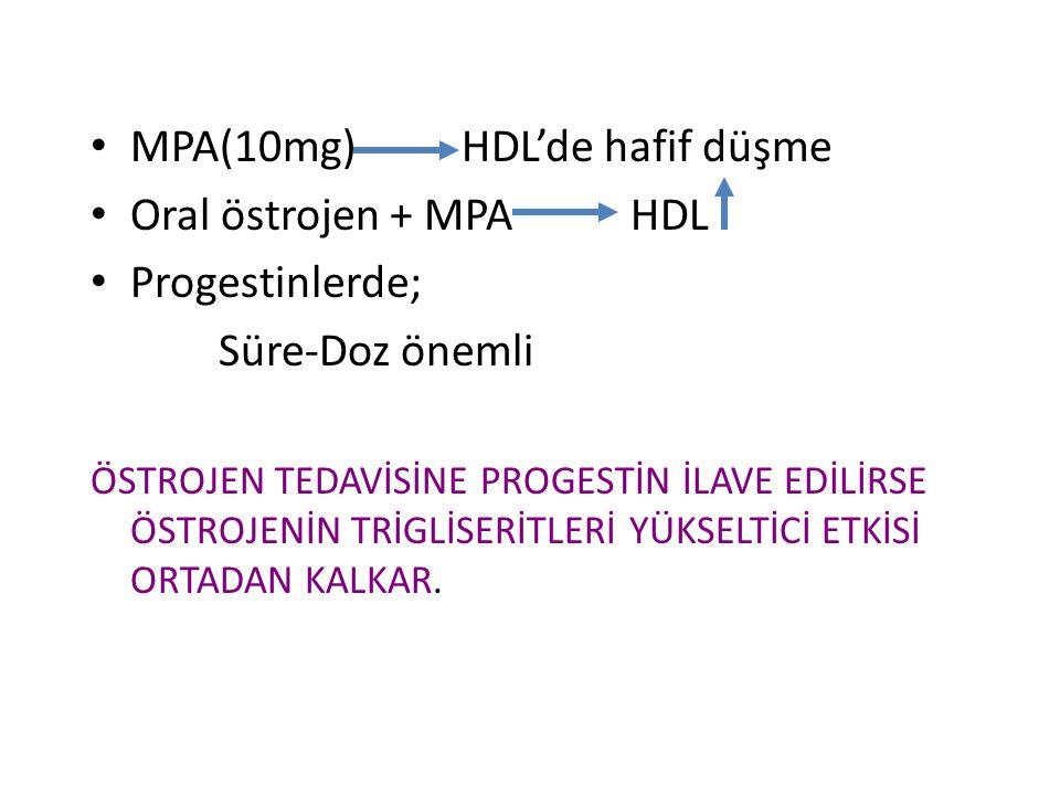 MPA(10mg) HDL'de hafif düşme Oral östrojen + MPA HDL Progestinlerde; Süre-Doz önemli ÖSTROJEN TEDAVİSİNE PROGESTİN İLAVE EDİLİRSE ÖSTROJENİN TRİGLİSERİTLERİ YÜKSELTİCİ ETKİSİ ORTADAN KALKAR.