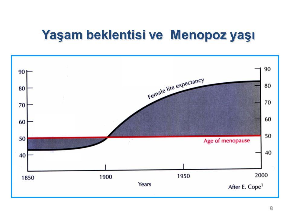 8 Yaşam beklentisi ve Menopoz yaşı Yaşam beklentisi ve Menopoz yaşı