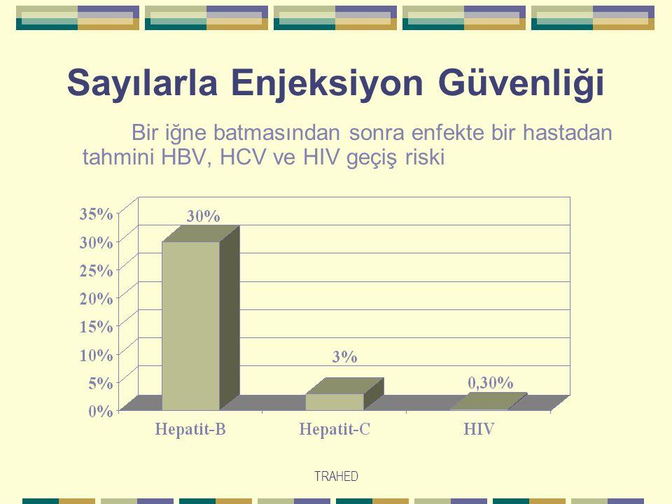 TRAHED Sayılarla Enjeksiyon Güvenliği Bir iğne batmasından sonra enfekte bir hastadan tahmini HBV, HCV ve HIV geçiş riski