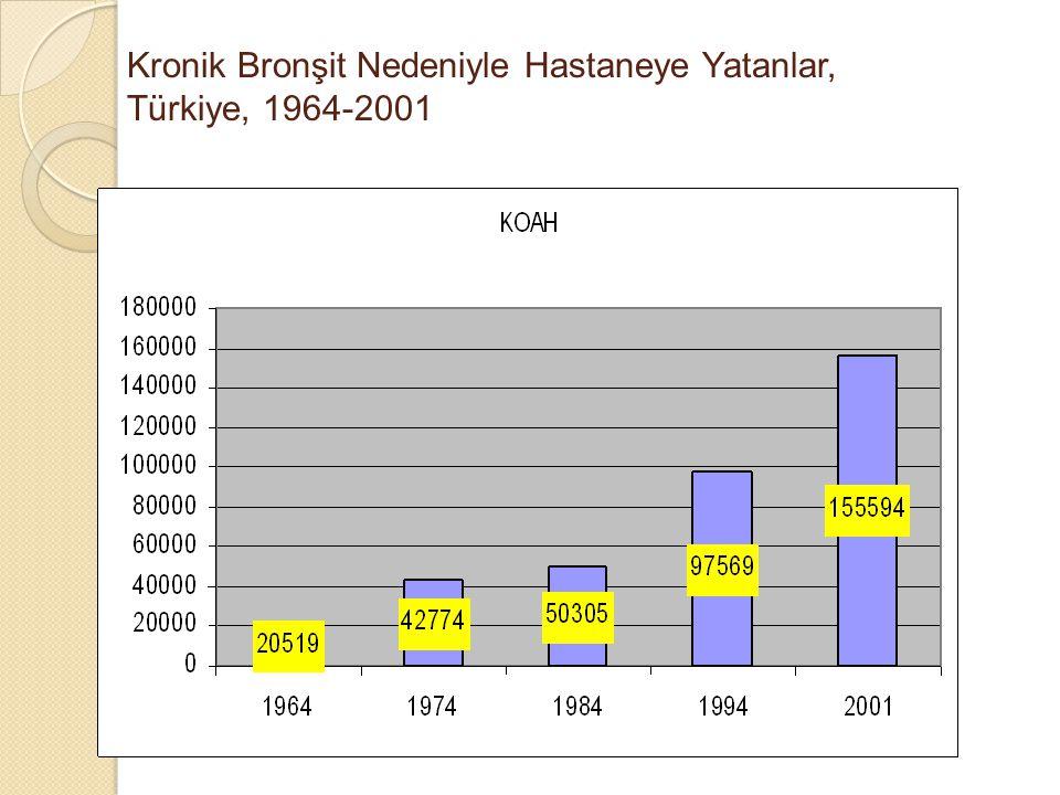 Kronik Bronşit Nedeniyle Hastaneye Yatanlar, Türkiye, 1964-2001