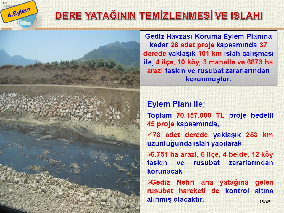 15/45 Gediz Havzası Koruma Eylem Planına kadar 28 adet proje kapsamında 37 derede yaklaşık 101 km ıslah çalışması ile, 4 ilçe, 10 köy, 3 mahalle ve 6673 ha arazi taşkın ve rusubat zararlarından korunmuştur.