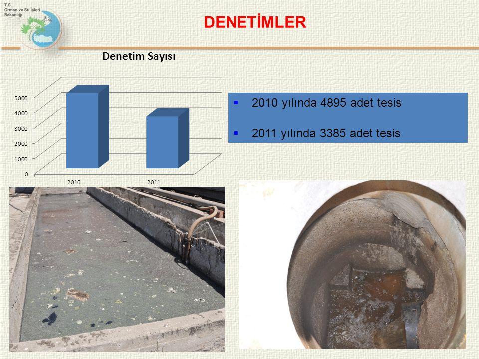 26  2010 yılında 4895 adet tesis  2011 yılında 3385 adet tesis DENETİMLER