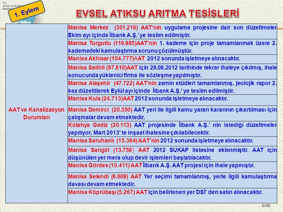 3/40 AAT ve Kanalizasyon Durumları Manisa Merkez (301.218) AAT'nin uygulama projesine dair son düzeltmeler Ekim ayı içinde İlbank A.Ş.' ye teslim edilmiştir.