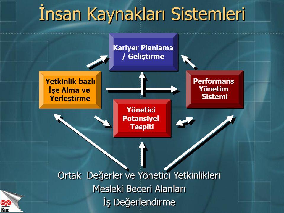 Yetkinlik bazlı İşe Alma ve Yerleştirme Yetkinlik bazlı İşe Alma ve Yerleştirme Yönetici Potansiyel Tespiti Yönetici Potansiyel Tespiti Performans Yönetim Sistemi Performans Yönetim Sistemi Kariyer Planlama / Geliştirme Kariyer Planlama / Geliştirme Ortak Değerler ve Yönetici Yetkinlikleri Mesleki Beceri Alanları İş Değerlendirme İnsan Kaynakları Sistemleri