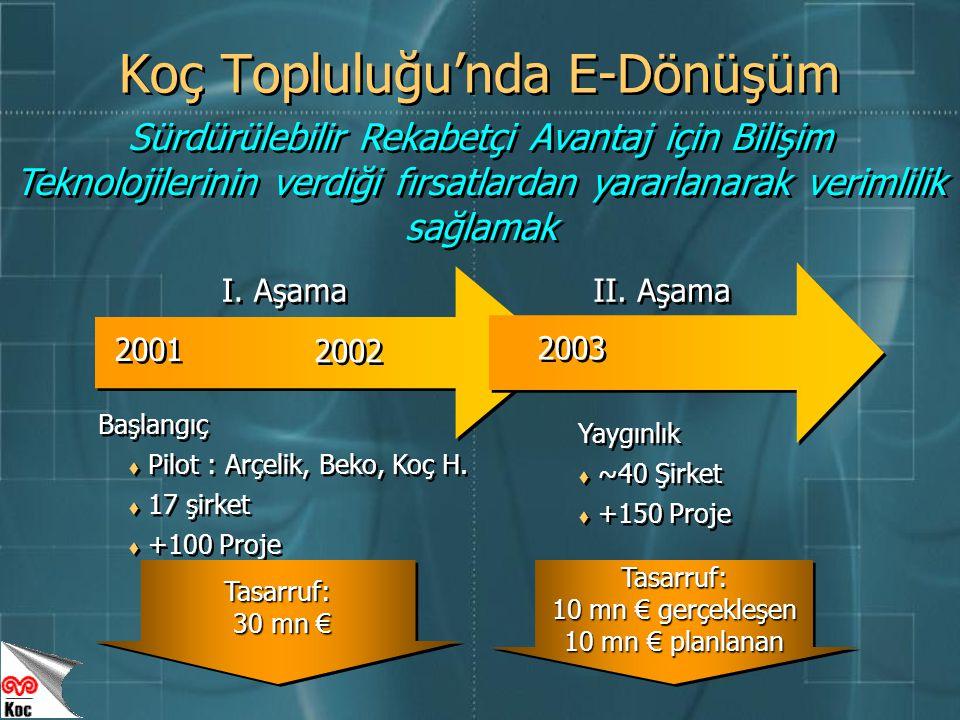 Yaygınlık  ~40 Şirket  +150 Proje Yaygınlık  ~40 Şirket  +150 Proje Başlangıç  Pilot : Arçelik, Beko, Koç H.