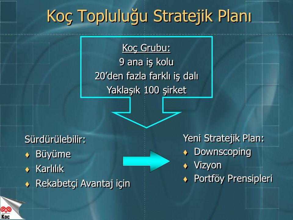Koç Topluluğu Stratejik Planı Sürdürülebilir:  Büyüme  Karlılık  Rekabetçi Avantaj için Sürdürülebilir:  Büyüme  Karlılık  Rekabetçi Avantaj için Koç Grubu: 9 ana iş kolu 20'den fazla farklı iş dalı Yaklaşık 100 şirket Koç Grubu: 9 ana iş kolu 20'den fazla farklı iş dalı Yaklaşık 100 şirket Yeni Stratejik Plan:  Downscoping  Vizyon  Portföy Prensipleri Yeni Stratejik Plan:  Downscoping  Vizyon  Portföy Prensipleri