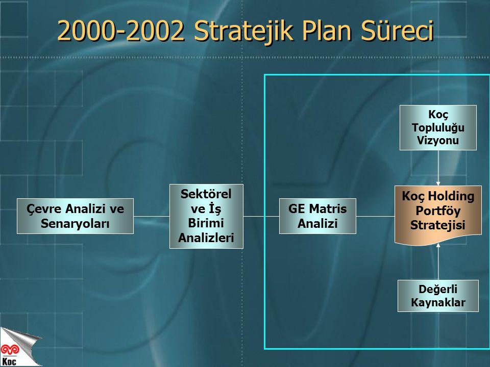 2000-2002 Stratejik Plan Süreci GE Matris Analizi Değerli Kaynaklar Koç Holding Portföy Stratejisi Sektörel ve İş Birimi Analizleri Çevre Analizi ve Senaryoları Koç Topluluğu Vizyonu