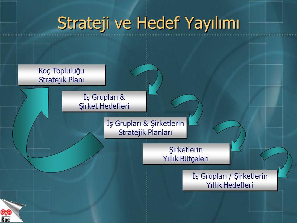 Koç Topluluğu Stratejik Planı İş Grupları & Şirket Hedefleri İş Grupları & Şirketlerin Stratejik Planları Şirketlerin Yıllık Bütçeleri İş Grupları / Şirketlerin Yıllık Hedefleri Strateji ve Hedef Yayılımı