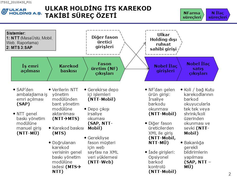 2 ITS02_20100430_P01 ULKAR HOLDİNG İTS KAREKOD TAKİBİ SÜREÇ ÖZETİ İş emri açılması Karekod baskısı Fason üretim (NF) çıkışları Nobel İlaç girişleri Nobel İlaç satış çıkışları Verilerin NTT yönetim modülünden bant yönetim modülüne aktarılması (NTT  MTS) Karekod baskısı (MTS) Doğrulanan karekod verisinin genel baskı yönetim modülüne iadesi (MTS  NTT) Gerekirse depo içi işlemleri (NTT-Mobil) Depo çıkışı irsaliye okuması (SAP, NTT- Mobil) Gerekliyse fason müşteri için web sayfası na XML veri yüklemesi (NTT-Web) NF'dan gelen ürün girişi: İrsaliye barkodu okunması (NTT-Mobil) Diğer fason üreticilerden XML ile giriş (NTT-Mobil, NTT-MÜ) İade girişleri: Opsiyonel barkod kontrolü (NTT-Mobil) Koli / bağ Kutu karekodlarının barkod okuyucularla tek tek veya shrink/koli üzerinden okunması ve sevki (NTT- Mobil) Bakanlığa gerekli bildirimlerin yapılması (SAP, NTT – MÜ) SAP'den ambalajlama iş emri açılması (SAP) NTT genel baskı yönetim modülüne manuel giriş (NTT-MÜ) Diğer fason üretici girişleri Ulkar Holding dışı ruhsat sahibi girişi N İlaç süreçleri NFarma süreçleri Sistemler: 1: NTT (MasaÜstü, Mobil, Web, Raporlama) 2: MTS 3:SAP