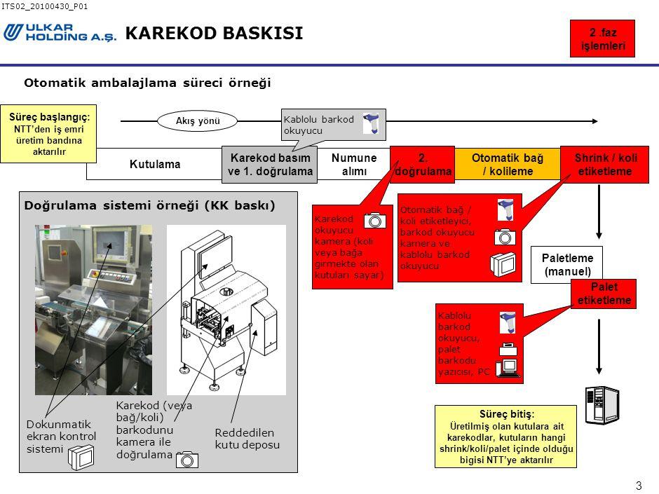 3 ITS02_20100430_P01 KAREKOD BASKISI Kutulama Numune alımı Karekod basım ve 1.
