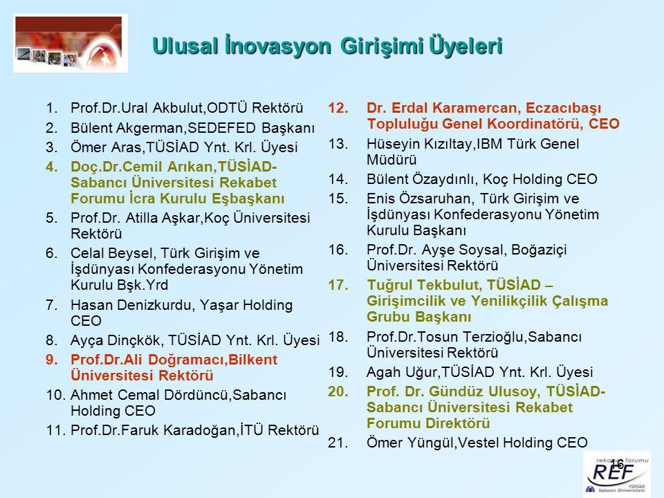 16 Ulusal İnovasyon Girişimi Üyeleri 1.Prof.Dr.Ural Akbulut,ODTÜ Rektörü 2.Bülent Akgerman,SEDEFED Başkanı 3.Ömer Aras,TÜSİAD Ynt. Krl. Üyesi 4.Doç.Dr