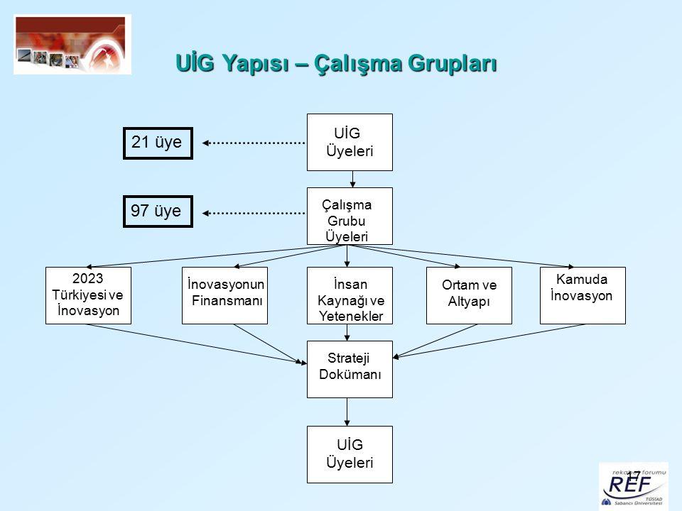 17 UİG Yapısı – Çalışma Grupları UİG Üyeleri Çalışma Grubu Üyeleri 2023 Türkiyesi ve İnovasyon İnovasyonun Finansmanı İnsan Kaynağı ve Yetenekler Orta