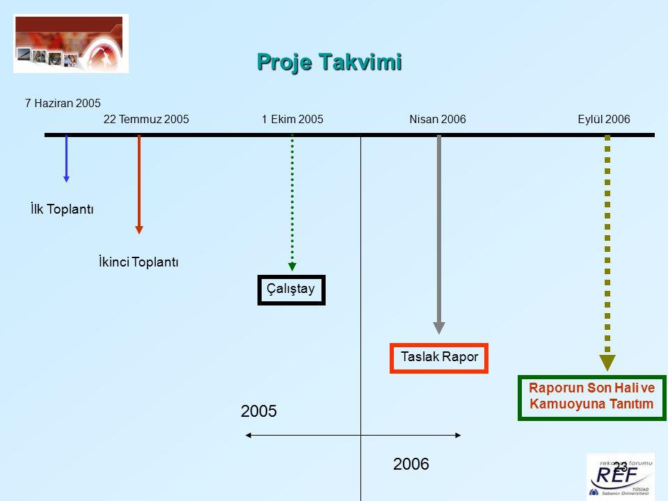 23 Proje Takvimi İlk Toplantı İkinci Toplantı Çalıştay Taslak Rapor Raporun Son Hali ve Kamuoyuna Tanıtım 7 Haziran 2005 22 Temmuz 20051 Ekim 2005 200