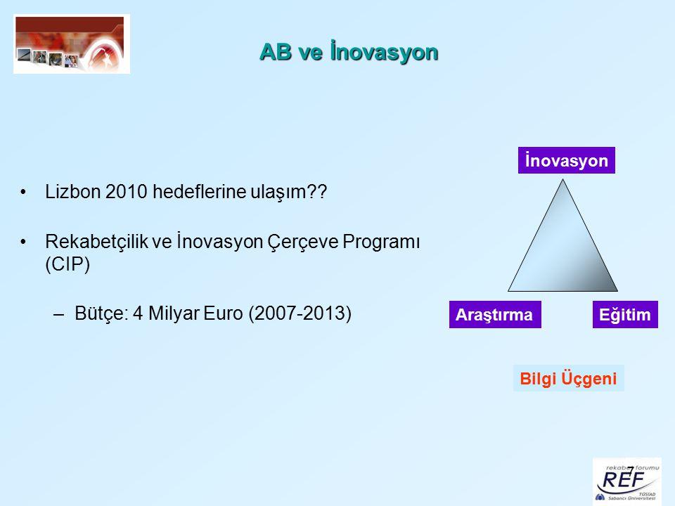 7 AB ve İnovasyon Lizbon 2010 hedeflerine ulaşım?? Rekabetçilik ve İnovasyon Çerçeve Programı (CIP) –Bütçe: 4 Milyar Euro (2007-2013) AraştırmaEğitim