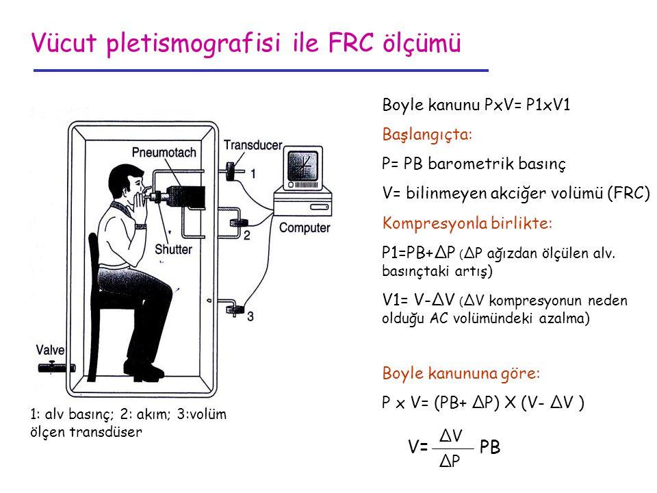 Vücut pletismografisi ile FRC ölçümü Boyle kanunu PxV= P1xV1 Başlangıçta: P= PB barometrik basınç V= bilinmeyen akciğer volümü (FRC) Kompresyonla birl