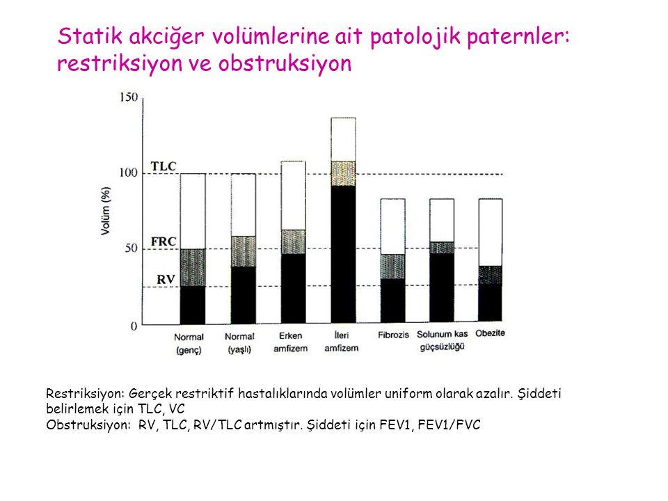 Statik akciğer volümlerine ait patolojik paternler: restriksiyon ve obstruksiyon Restriksiyon: Gerçek restriktif hastalıklarında volümler uniform olar