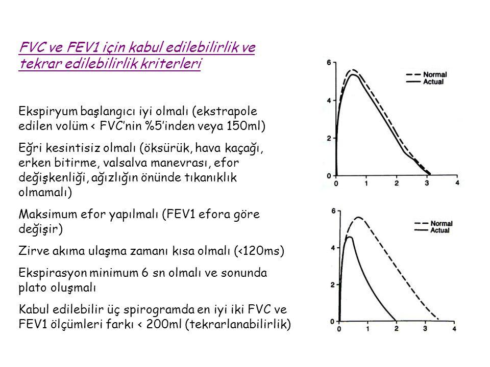 FVC ve FEV1 için kabul edilebilirlik ve tekrar edilebilirlik kriterleri Ekspiryum başlangıcı iyi olmalı (ekstrapole edilen volüm < FVC'nin %5'inden ve