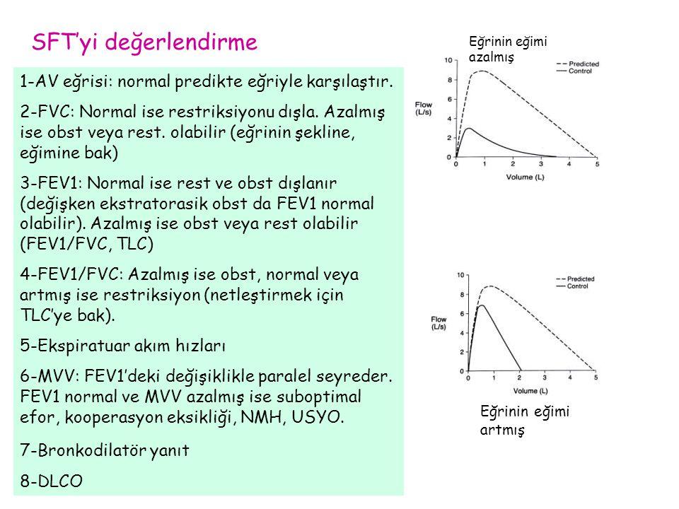 SFT'yi değerlendirme 1-AV eğrisi: normal predikte eğriyle karşılaştır. 2-FVC: Normal ise restriksiyonu dışla. Azalmış ise obst veya rest. olabilir (eğ