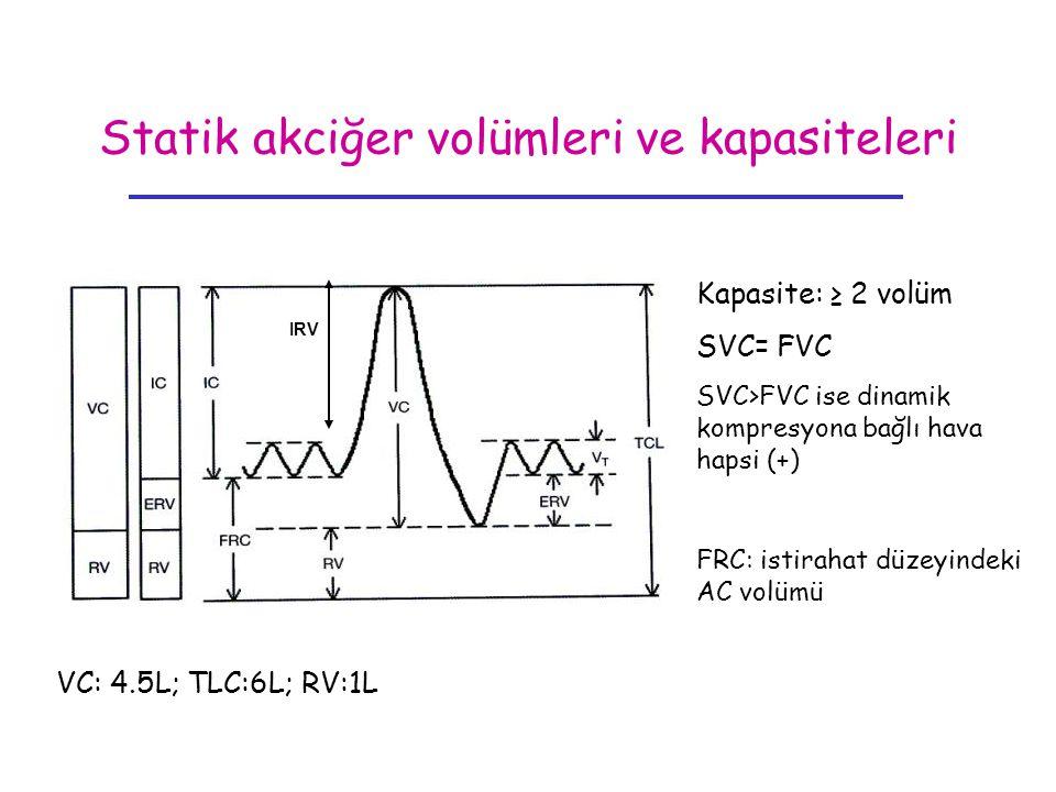 Statik akciğer volümleri ve kapasiteleri Kapasite: ≥ 2 volüm SVC= FVC SVC>FVC ise dinamik kompresyona bağlı hava hapsi (+) FRC: istirahat düzeyindeki
