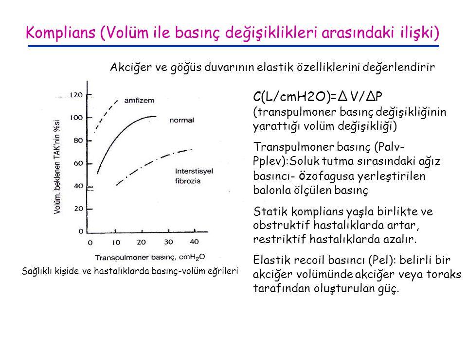 Komplians (Volüm ile basınç değişiklikleri arasındaki ilişki) C(L/cmH2O)=∆ V/∆P (transpulmoner basınç değişikliğinin yarattığı volüm değişikliği) Tran