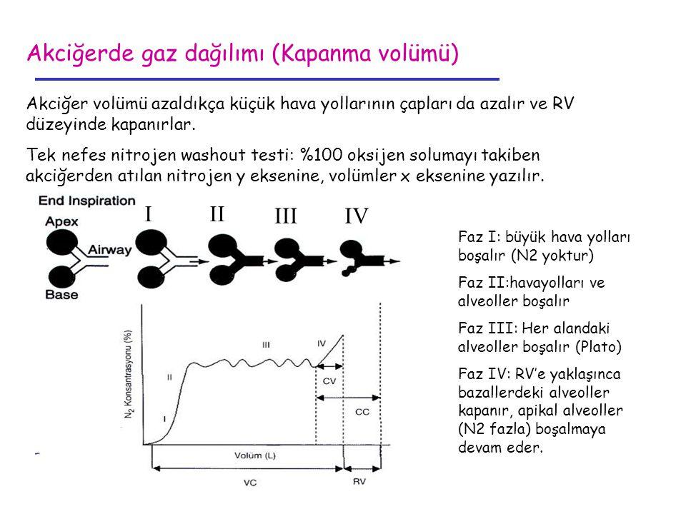 Akciğerde gaz dağılımı (Kapanma volümü) Akciğer volümü azaldıkça küçük hava yollarının çapları da azalır ve RV düzeyinde kapanırlar. Tek nefes nitroje