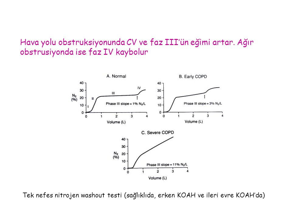 Tek nefes nitrojen washout testi (sağlıklıda, erken KOAH ve ileri evre KOAH'da) Hava yolu obstruksiyonunda CV ve faz III'ün eğimi artar. Ağır obstrusi