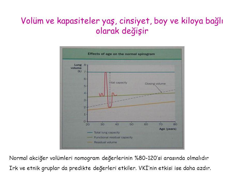 Volüm ve kapasiteler yaş, cinsiyet, boy ve kiloya bağlı olarak değişir Normal akciğer volümleri nomogram değerlerinin %80-120'si arasında olmalıdır Ir