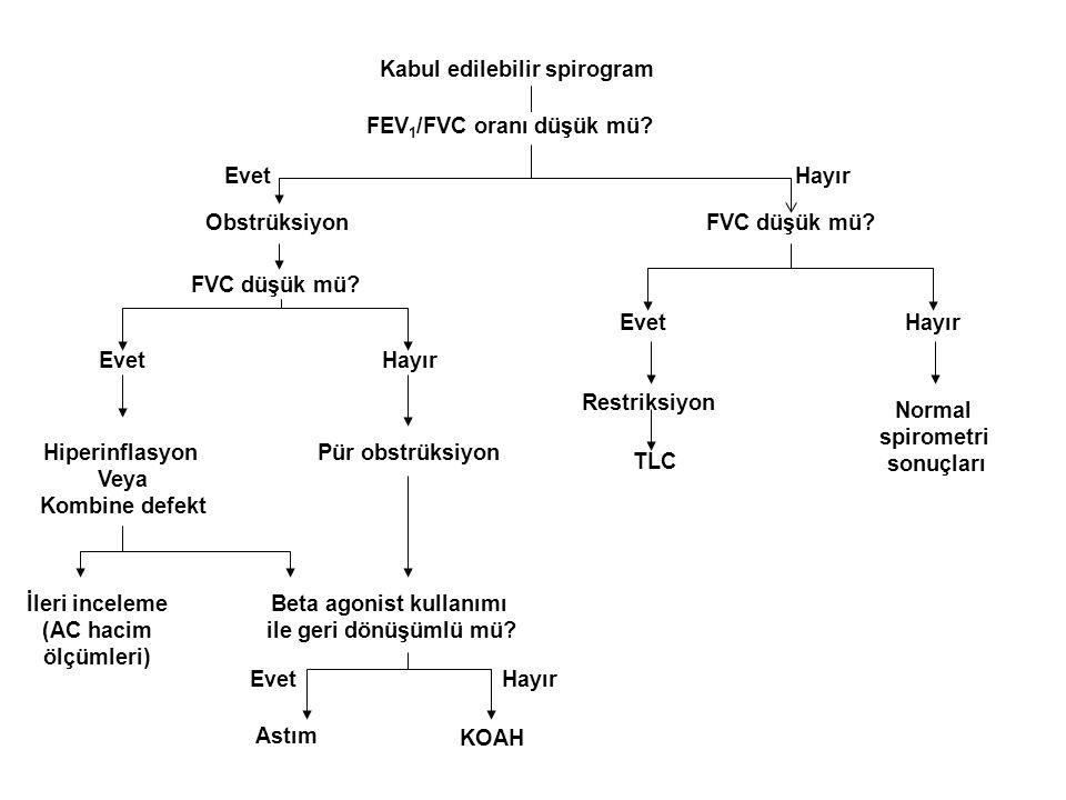 Kabul edilebilir spirogram FEV 1 /FVC oranı düşük mü? Obstrüksiyon FVC düşük mü? Hiperinflasyon Veya Kombine defekt İleri inceleme (AC hacim ölçümleri