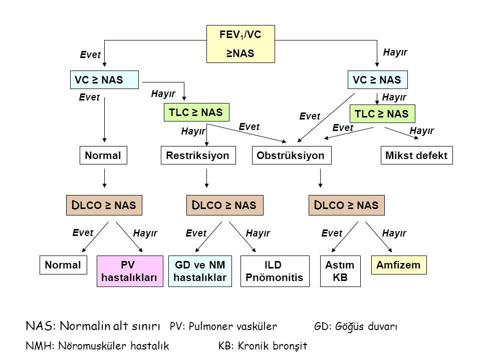 FEV 1 /VC ≥NAS VC ≥ NAS Normal D LCO ≥ NAS NormalPV hastalıkları TLC ≥ NAS Restriksiyon D LCO ≥ NAS Obstrüksiyon VC ≥ NAS TLC ≥ NAS Mikst defekt D LCO