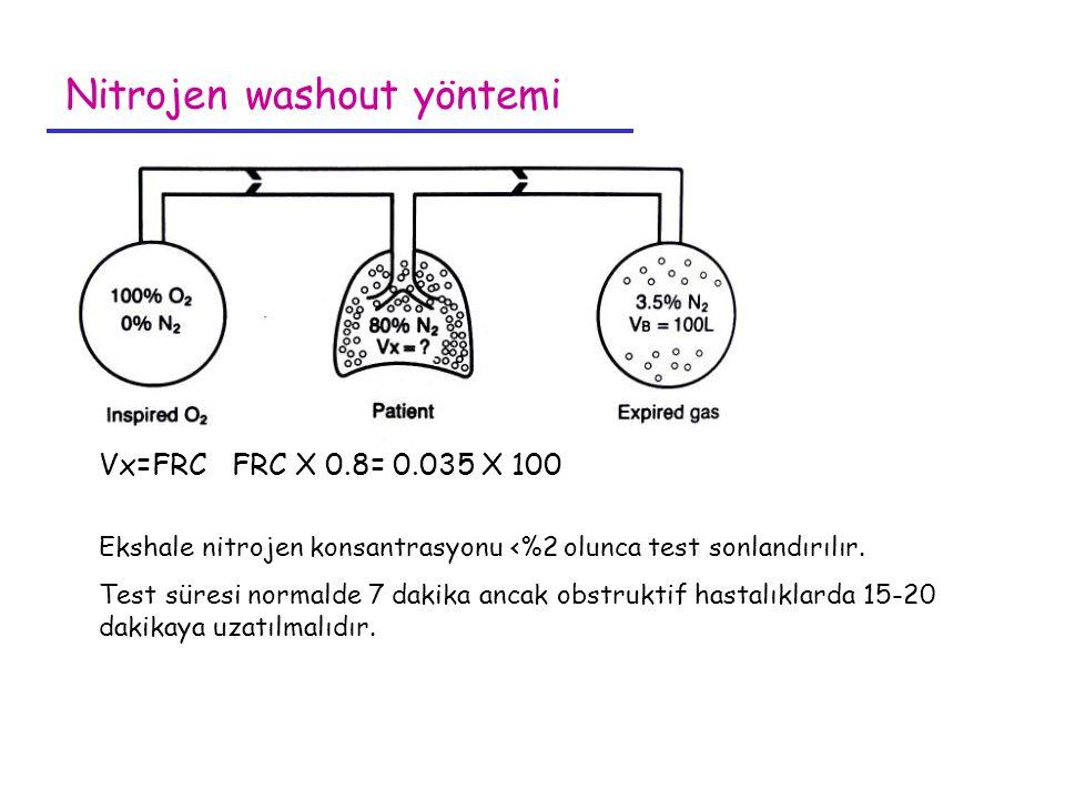 Nitrojen washout yöntemi Vx=FRC FRC X 0.8= 0.035 X 100 Ekshale nitrojen konsantrasyonu <%2 olunca test sonlandırılır. Test süresi normalde 7 dakika an