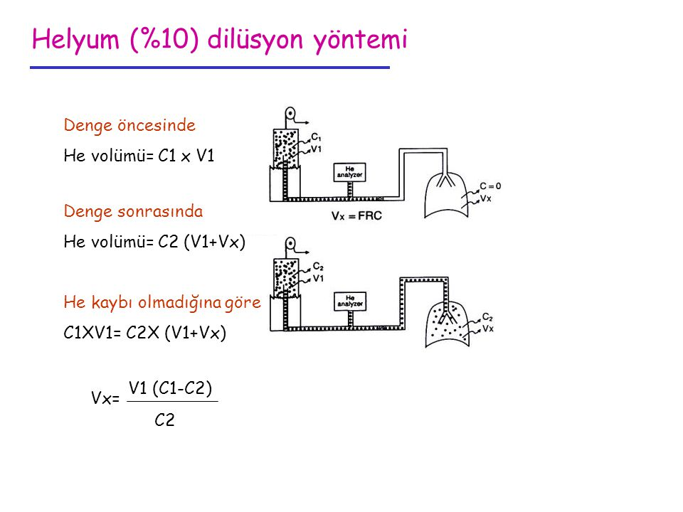 Helyum (%10) dilüsyon yöntemi Denge öncesinde He volümü= C1 x V1 Denge sonrasında He volümü= C2 (V1+Vx) He kaybı olmadığına göre C1XV1= C2X (V1+Vx) V1