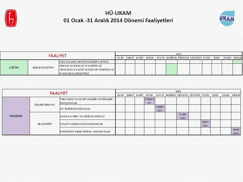 HÜ-UKAM 01 Ocak -31 Aralık 2014 Dönemi Faaliyetleri