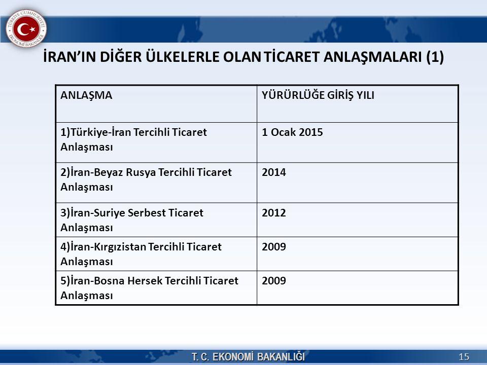 15 İRAN'IN DİĞER ÜLKELERLE OLAN TİCARET ANLAŞMALARI (1) ANLAŞMAYÜRÜRLÜĞE GİRİŞ YILI 1)Türkiye-İran Tercihli Ticaret Anlaşması 1 Ocak 2015 2)İran-Beyaz