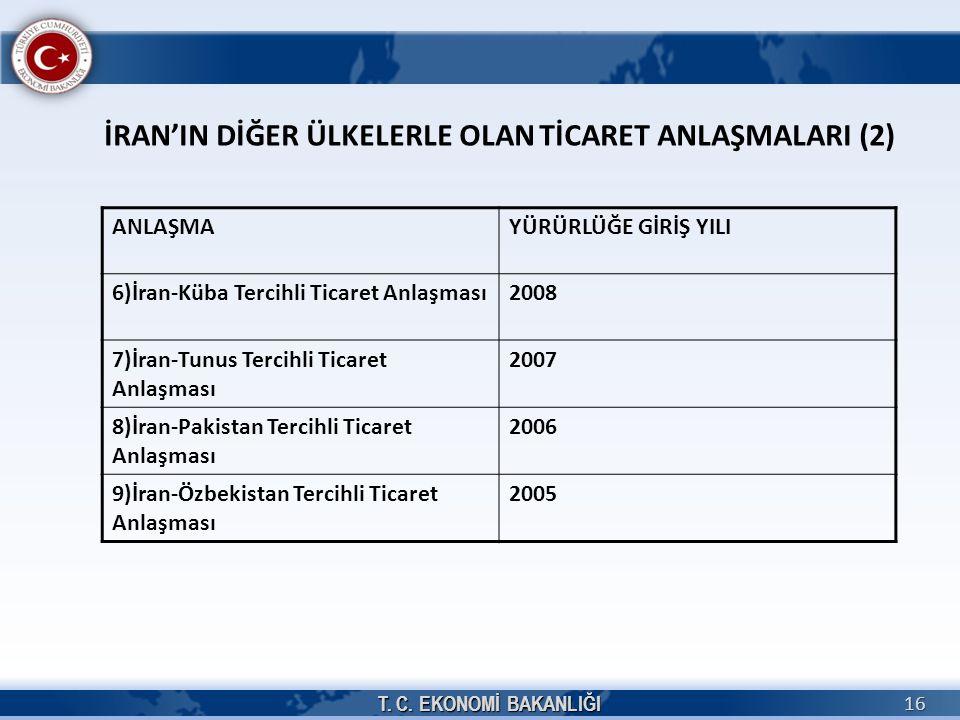 T. C. EKONOMİ BAKANLIĞI 16 İRAN'IN DİĞER ÜLKELERLE OLAN TİCARET ANLAŞMALARI (2) ANLAŞMAYÜRÜRLÜĞE GİRİŞ YILI 6)İran-Küba Tercihli Ticaret Anlaşması2008