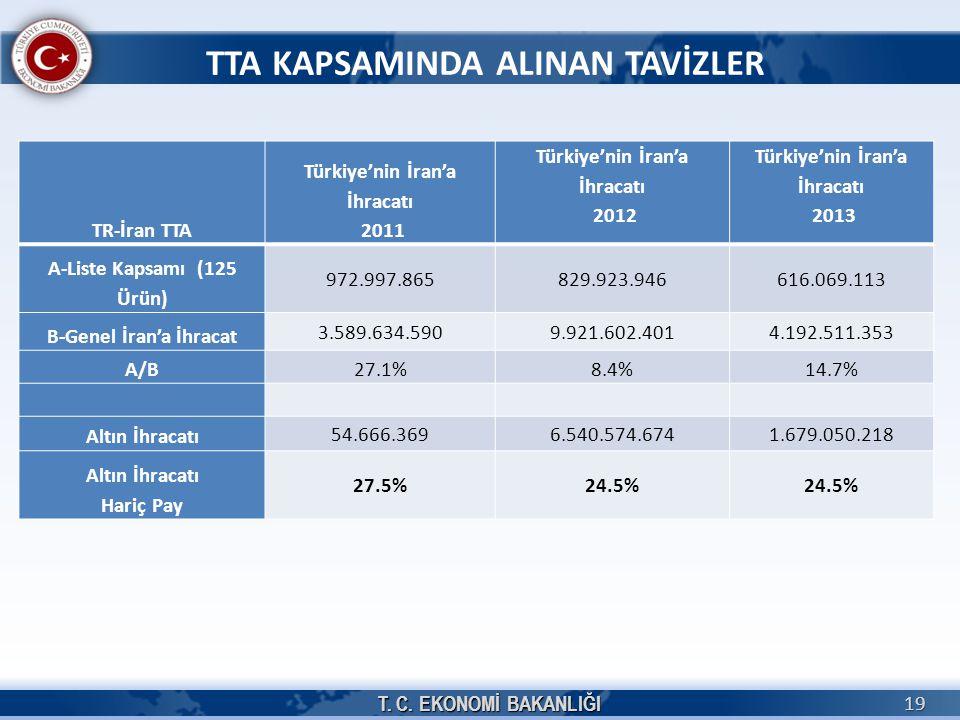 TTA KAPSAMINDA ALINAN TAVİZLER TR-İran TTA Türkiye'nin İran'a İhracatı 2011 Türkiye'nin İran'a İhracatı 2012 Türkiye'nin İran'a İhracatı 2013 A-Liste