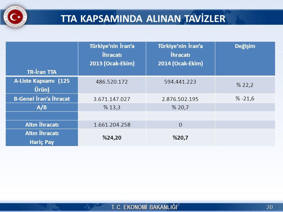 TTA KAPSAMINDA ALINAN TAVİZLER TR-İran TTA Türkiye'nin İran'a İhracatı 2013 (Ocak-Ekim) Türkiye'nin İran'a İhracatı 2014 (Ocak-Ekim) Değişim A-Liste Kapsamı (125 Ürün) 486.520.172594.441.223 % 22,2 B-Genel İran'a İhracat 3.671.147.0272.876.502.195 % -21,6 A/B% 13,3% 20,7 Altın İhracatı 1.661.204.2580 Altın İhracatı Hariç Pay %24,20%20,7 T.