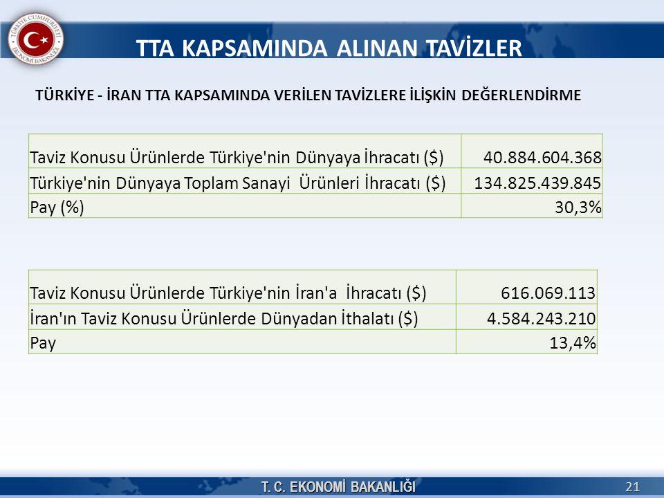 21 TÜRKİYE - İRAN TTA KAPSAMINDA VERİLEN TAVİZLERE İLİŞKİN DEĞERLENDİRME TTA KAPSAMINDA ALINAN TAVİZLER Taviz Konusu Ürünlerde Türkiye nin Dünyaya İhracatı ($)40.884.604.368 Türkiye nin Dünyaya Toplam Sanayi Ürünleri İhracatı ($)134.825.439.845 Pay (%)30,3% Taviz Konusu Ürünlerde Türkiye nin İran a İhracatı ($)616.069.113 İran ın Taviz Konusu Ürünlerde Dünyadan İthalatı ($)4.584.243.210 Pay13,4%