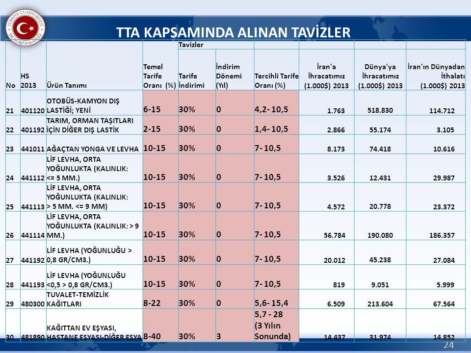 24 TTA KAPSAMINDA ALINAN TAVİZLER No HS 2013Ürün Tanımı Temel Tarife Oranı (%) Tavizler Tarife İndirimi İndirim Dönemi (Yıl) Tercihli Tarife Oranı (%)