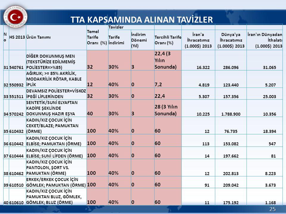 25 TTA KAPSAMINDA ALINAN TAVİZLER NoNo HS 2013Ürün Tanımı Temel Tarife Oranı (%) Tavizler Tarife İndirimi İndirim Dönemi (Yıl) Tercihli Tarife Oranı (