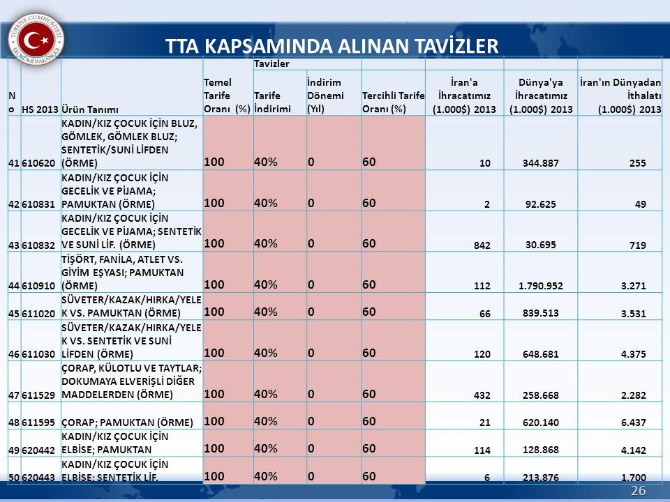 26 TTA KAPSAMINDA ALINAN TAVİZLER NoNoHS 2013Ürün Tanımı Temel Tarife Oranı (%) Tavizler Tarife İndirimi İndirim Dönemi (Yıl) Tercihli Tarife Oranı (%