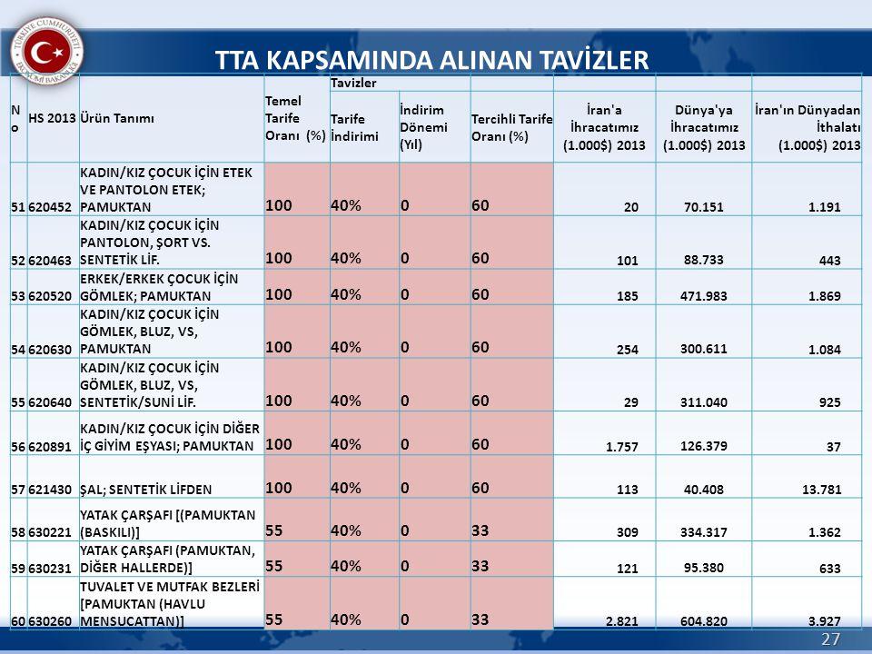 27 TTA KAPSAMINDA ALINAN TAVİZLER NoNo HS 2013Ürün Tanımı Temel Tarife Oranı (%) Tavizler Tarife İndirimi İndirim Dönemi (Yıl) Tercihli Tarife Oranı (