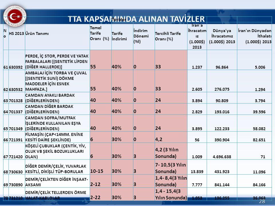 28 TTA KAPSAMINDA ALINAN TAVİZLER NoNo HS 2013Ürün Tanımı Temel Tarife Oranı (%) Tavizler Tarife İndirimi İndirim Dönemi (Yıl) Tercihli Tarife Oranı (